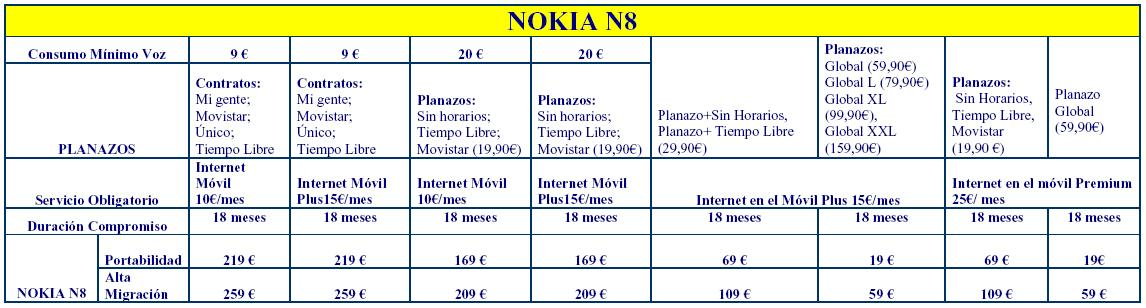 NOKIA N8 GREEN MOVISTAR 1