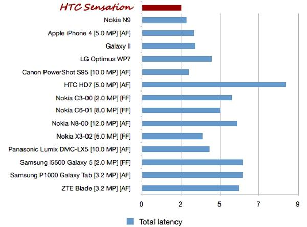 htc-sensation-camera-latency