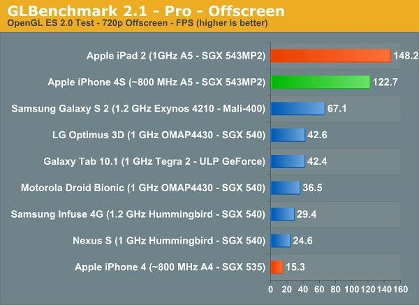 IPHONE-4S-BENCHMARK-4