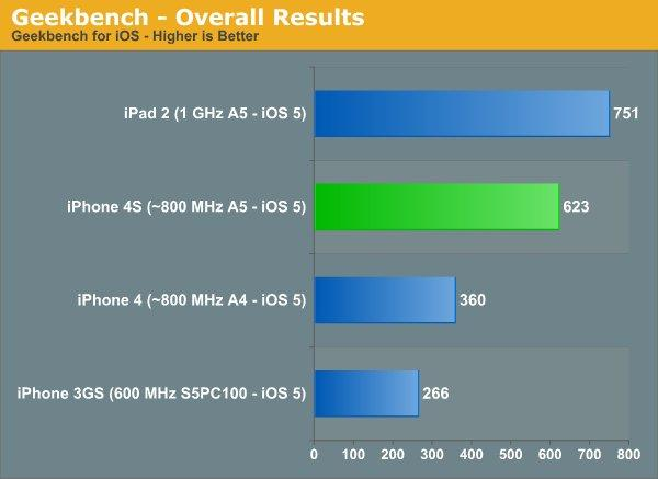 iPhone 4S GeekBench