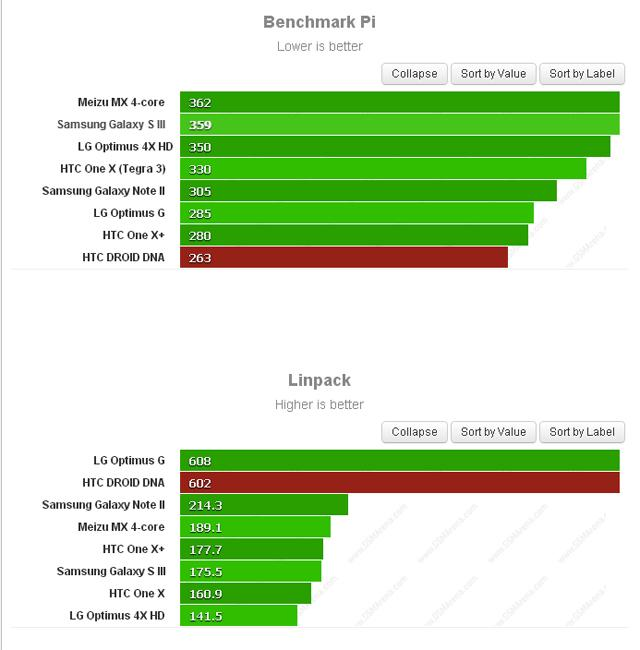 HTC Droid DNA, test BenchmarkPi y Linpack