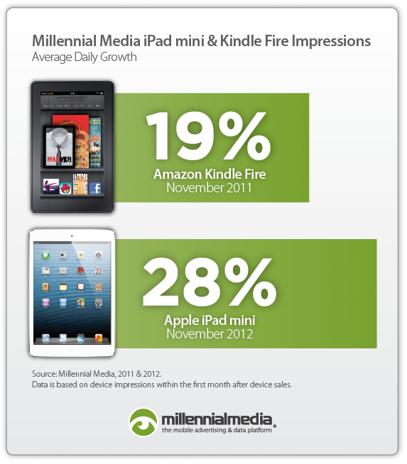 iPad Mini mejor que Kindle Fire