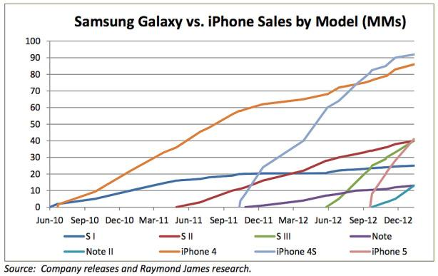 Grafico comparativo de ventas de iPhone frente a Galaxy