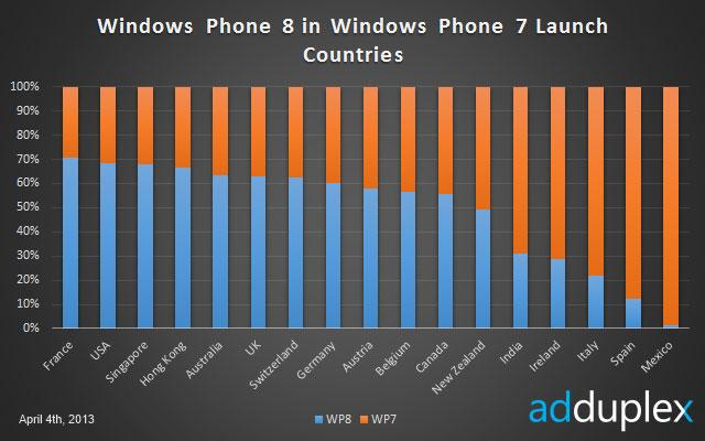 Windows Phone 8 y Windows Phone 7 en España