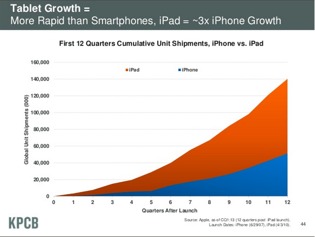 ipad vs iphone ventas