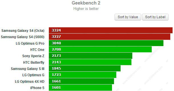 Test Geekbench2