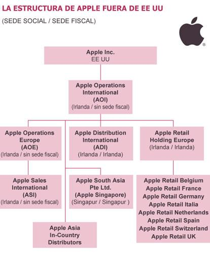 Estructura financiera Apple