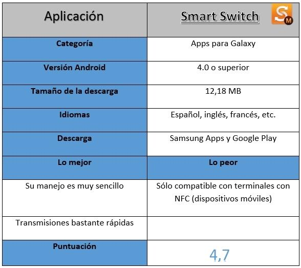 Tabla información Smart Switch