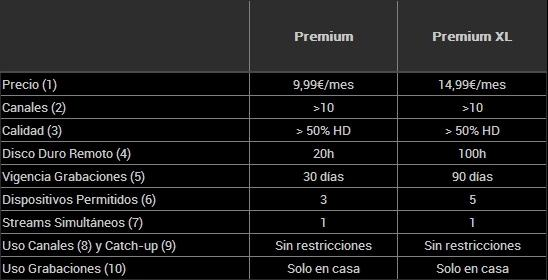 Tarifas disponibles de TotalChannel