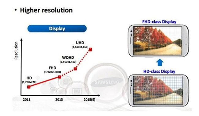 Futuro display AMOLED 4K para Galaxy S6