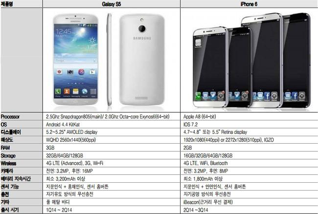 Comparativa del Galaxy S5 y iPhone 6