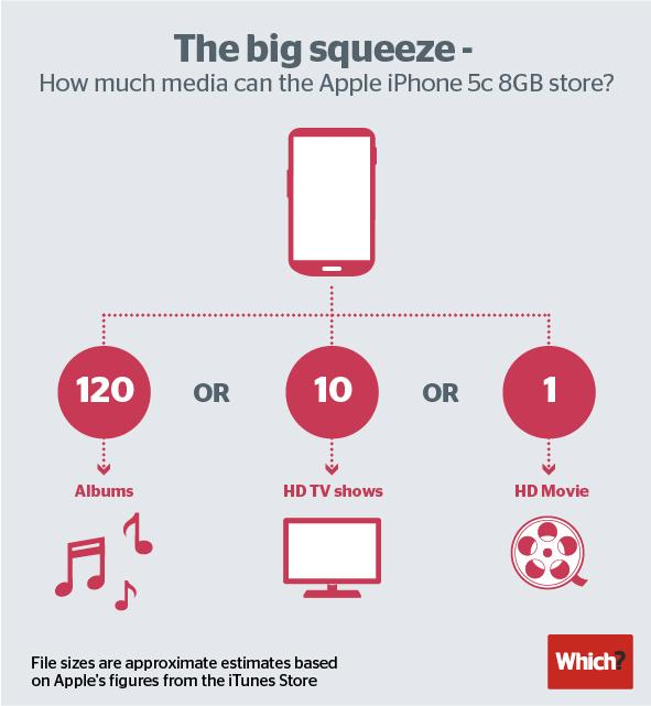 Apple-5c-8GB-storage-infographic