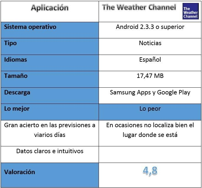 Tabla The Weather Channel