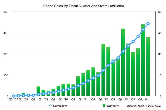 Estadística de ventas del iPhone