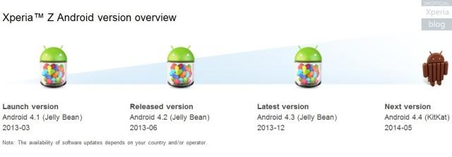 Xperia-Z-Android-version-overview-640x223