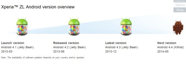 Xperia-ZL-Android-version-overview-640x223