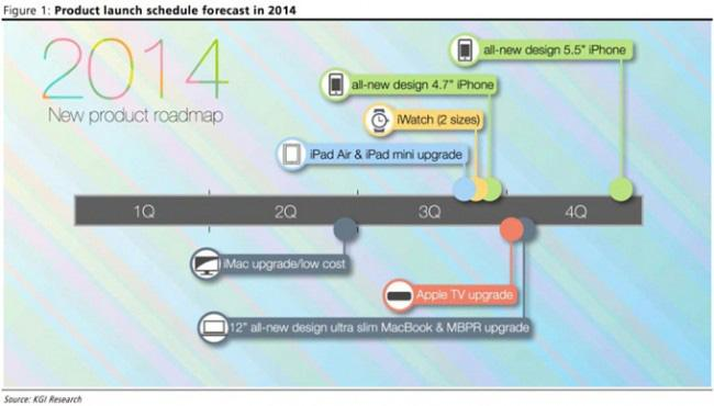 cuerpo iphone 6 roadmap apple