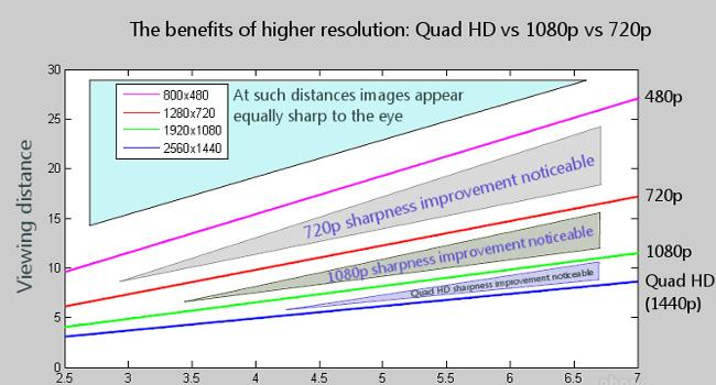cuerpo resoluciones QHD Full HD 720