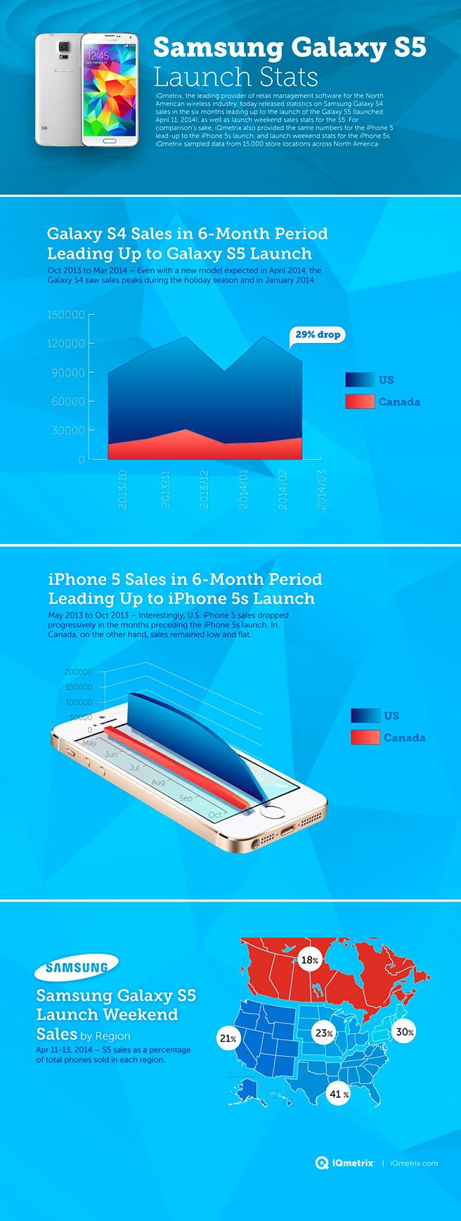 samsung_galaxys5_infographic1