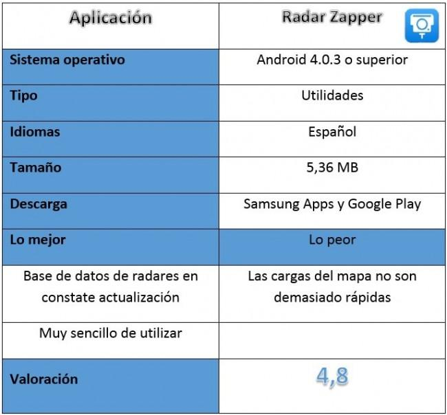 Tabla Radar Zapper