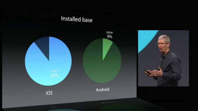 tim cook fragmentacion ios android