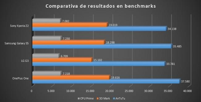 Comparativa benchmark del OnePlus One
