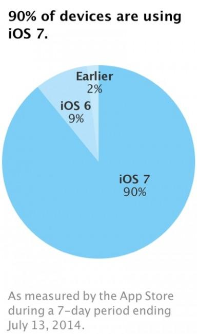 ios 7 adoption