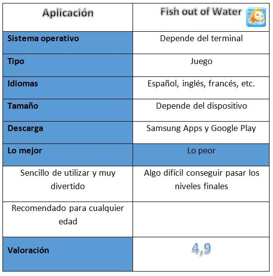 Tabla del juego Fish out of Water