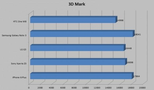 Gráfica comparativa 3D Mark del iPhone 6 Plus