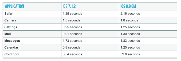 iphone_4s_comparativa_ios_8_gm_1
