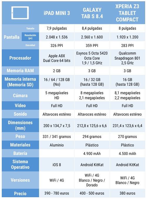 Comparativa iPad Mini 3 vs competencia
