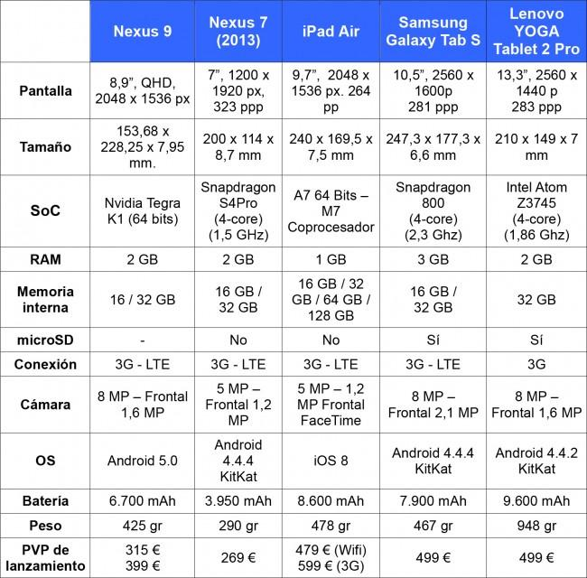 nexus_9_comparativa_tablets