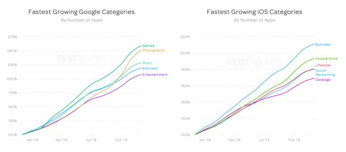 fastest-growing-categories-710x312