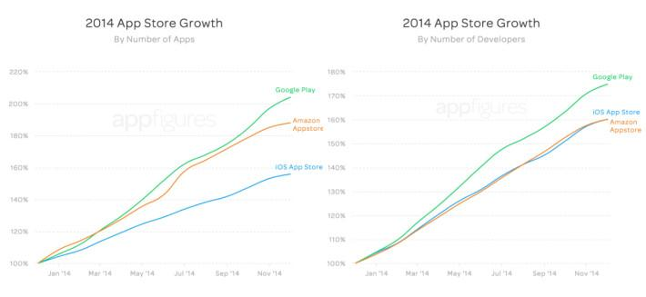 store-growth-by-apps-and-devs-710x327