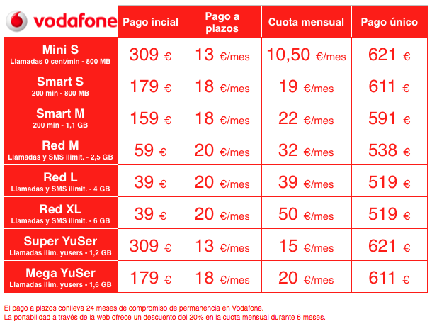 galaxy note 4 en vodafone