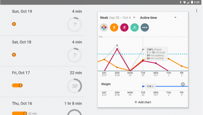 Google Fit Samsung con Lollipop.