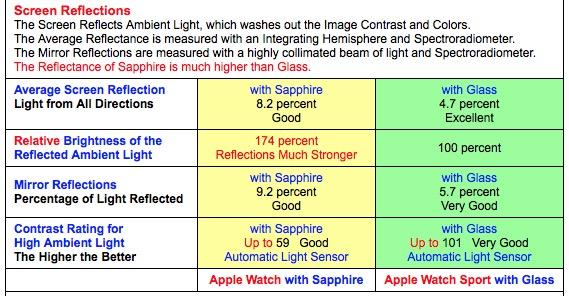 Apple watch comparativa pantallas luz diurna.