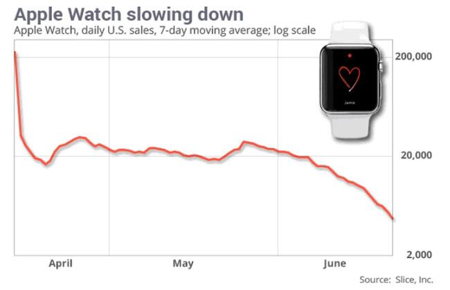 Ventas Apple® Watch