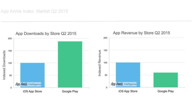 Play Store vs App Store.