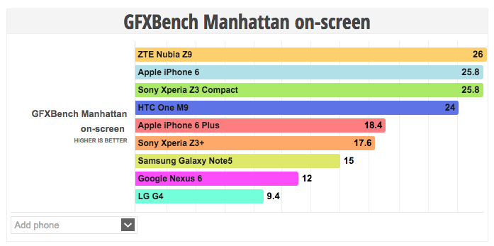 geekbench manhatan on-screen