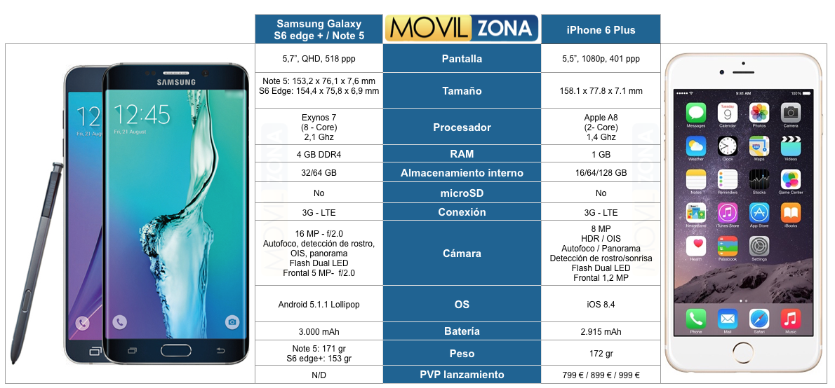 comparativa técnica iphone 6 plus vs note 5 vs galaxy s6 edge plus