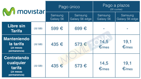tabla de precios del galaxy S6 y s6 edge movistar