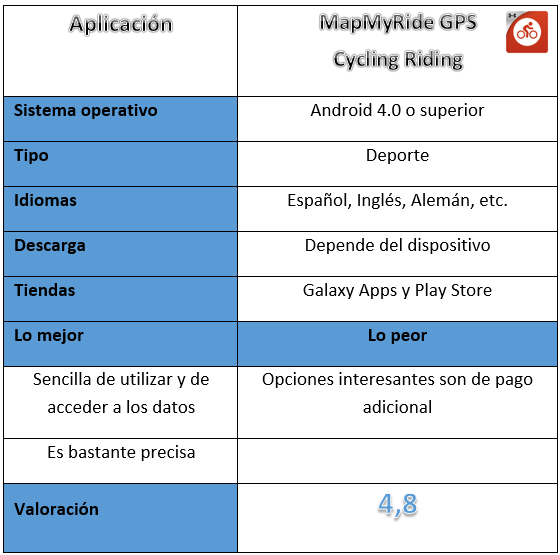 Tabla de la aplicación MapMyRide GPS Cycling Riding