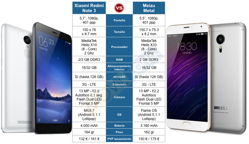 comparativa Xiaomi Redmi note 3 vs meizu metal