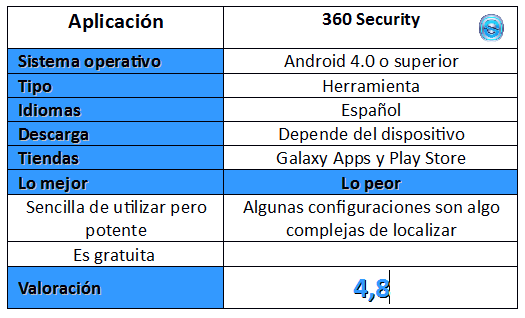 Puntuación de 360 Security