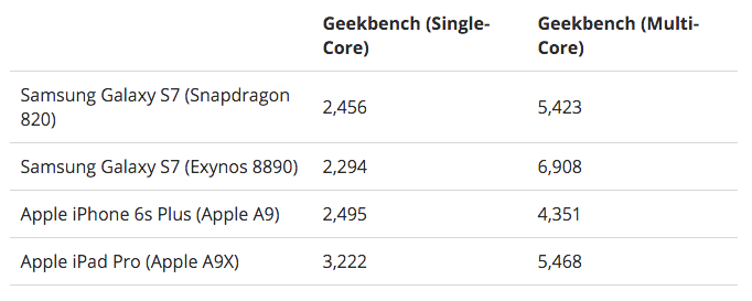 test geekbench Galaxy™ s7