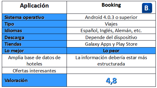 Tabla de la aplicación Booking