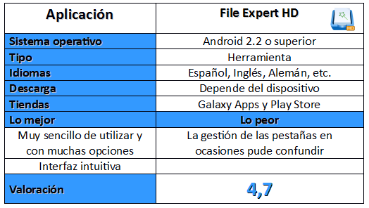 Tabla de la aplicación File Expert HD