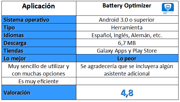 Tabla de Battery Optimizer
