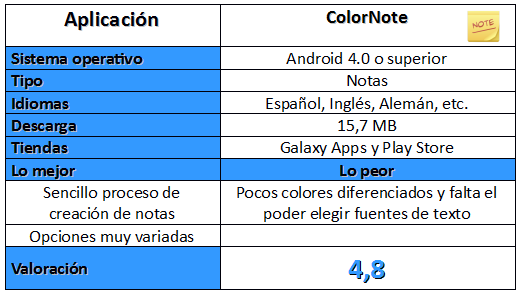 Tabla de ColorNote